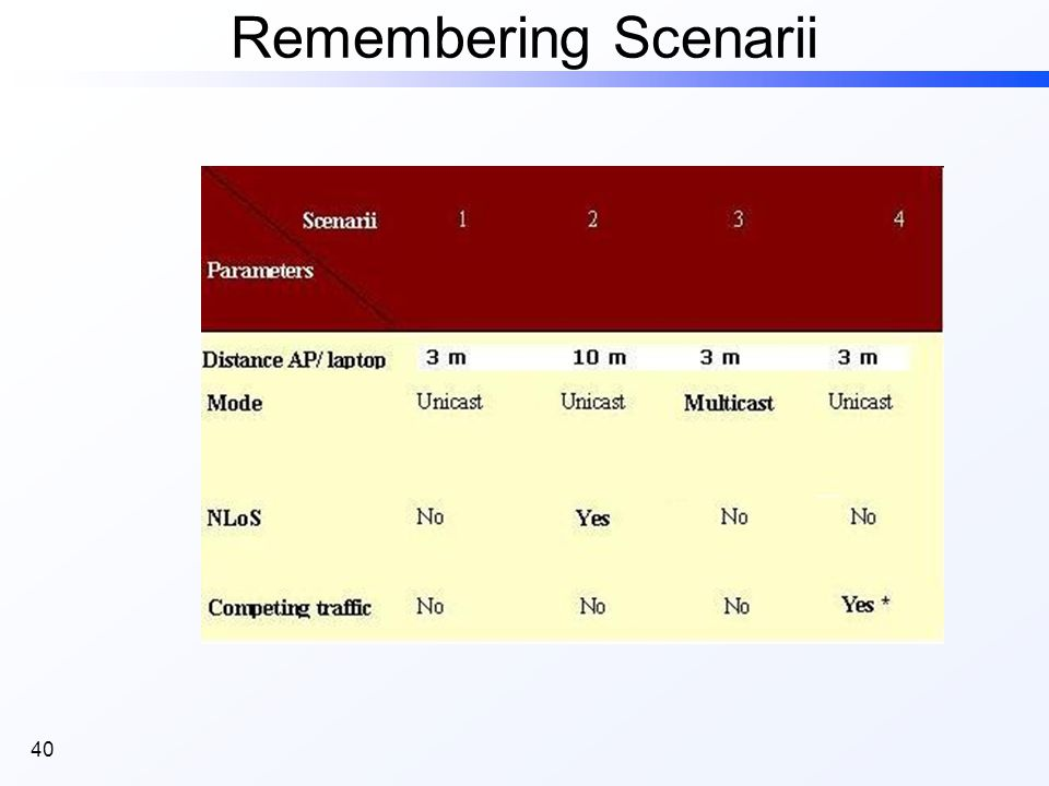 40 Remembering Scenarii