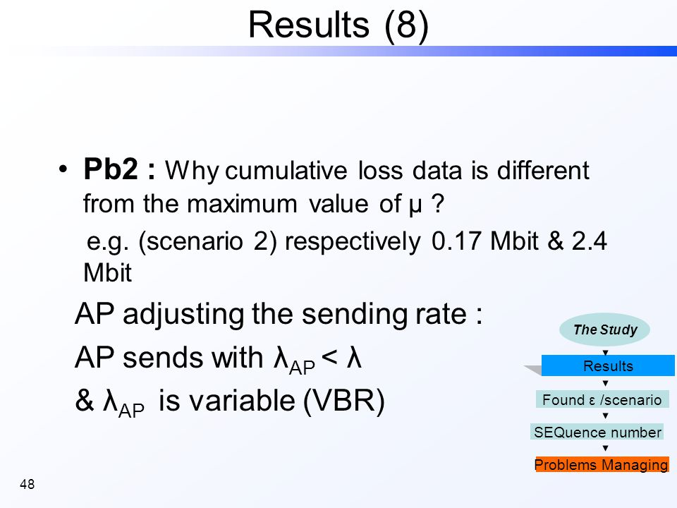48 Results (8) Pb2 : Why cumulative loss data is different from the maximum value of μ .