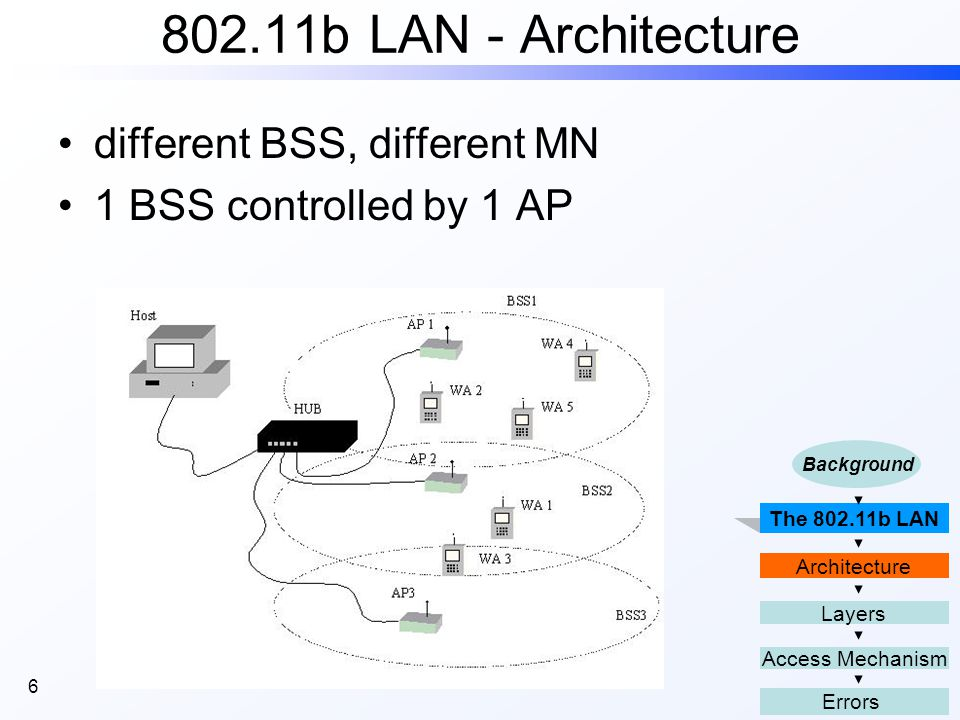 6 802.11b LAN - Architecture different BSS, different MN 1 BSS controlled by 1 AP The 802.11b LAN Access Mechanism Layers Errors Architecture Background