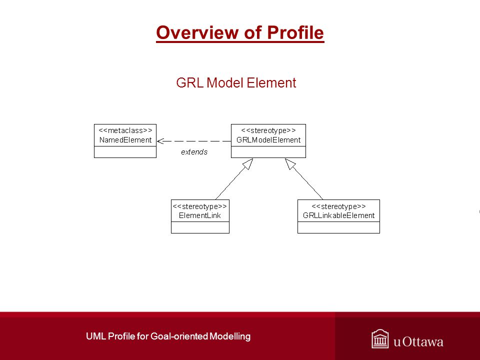 UML Profile for Goal-oriented Modelling Overview of Profile GRL Model Element