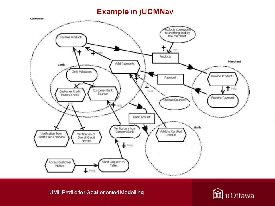 UML Profile for Goal-oriented Modelling Example in jUCMNav