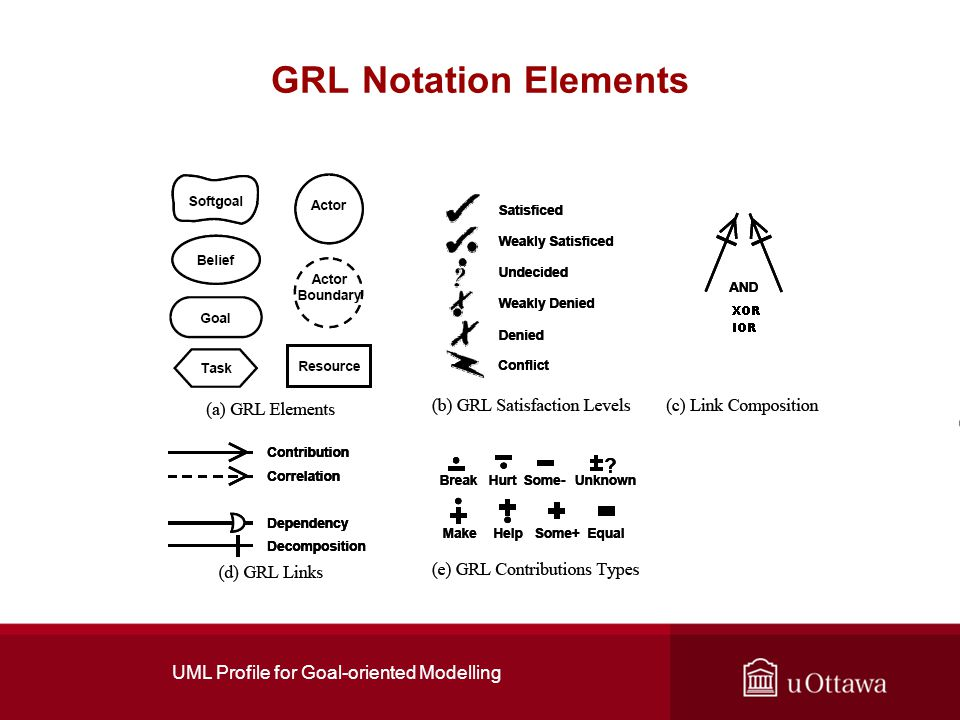 UML Profile for Goal-oriented Modelling GRL Notation Elements