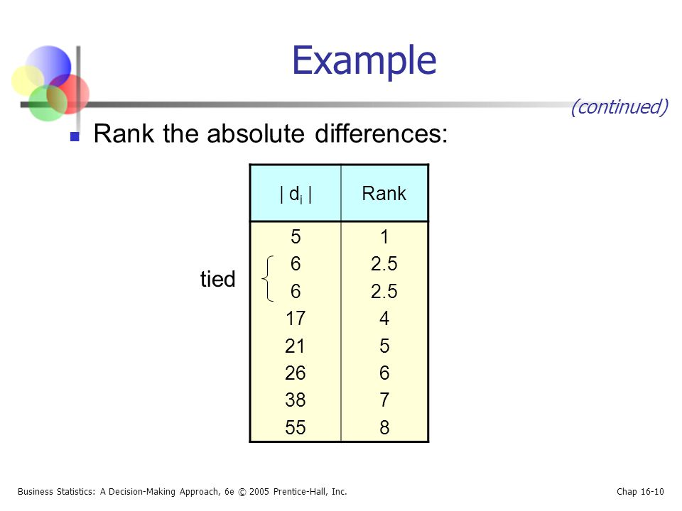 Business Statistics: A Decision-Making Approach, 6e © 2005 Prentice-Hall, Inc. Chap 16-10 Example Rank the absolute differences:   d i  Rank 5 6 17 21