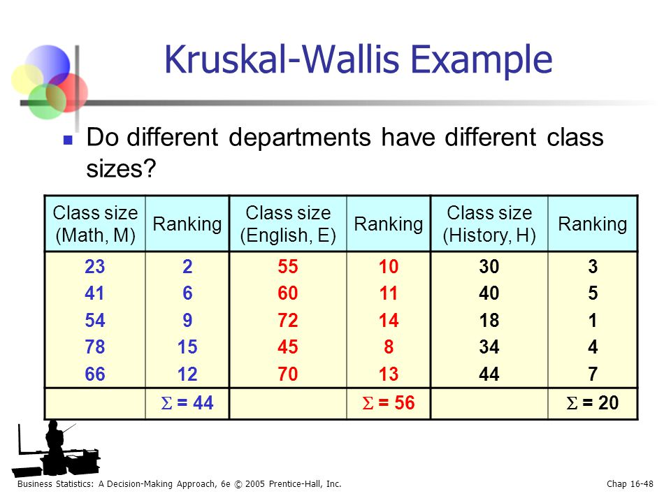 Business Statistics: A Decision-Making Approach, 6e © 2005 Prentice-Hall, Inc. Chap 16-48 Do different departments have different class sizes? Kruskal