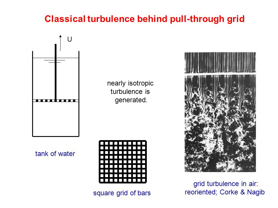 Classical turbulence behind pull-through grid U nearly isotropic turbulence is generated. grid turbulence in air: reoriented; Corke & Nagib square gri