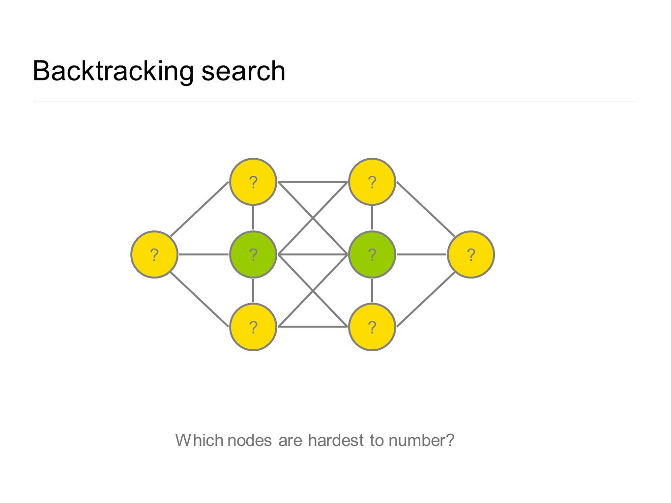 Backtracking search ? ? ? ? ? ? ?? Which nodes are hardest to number?