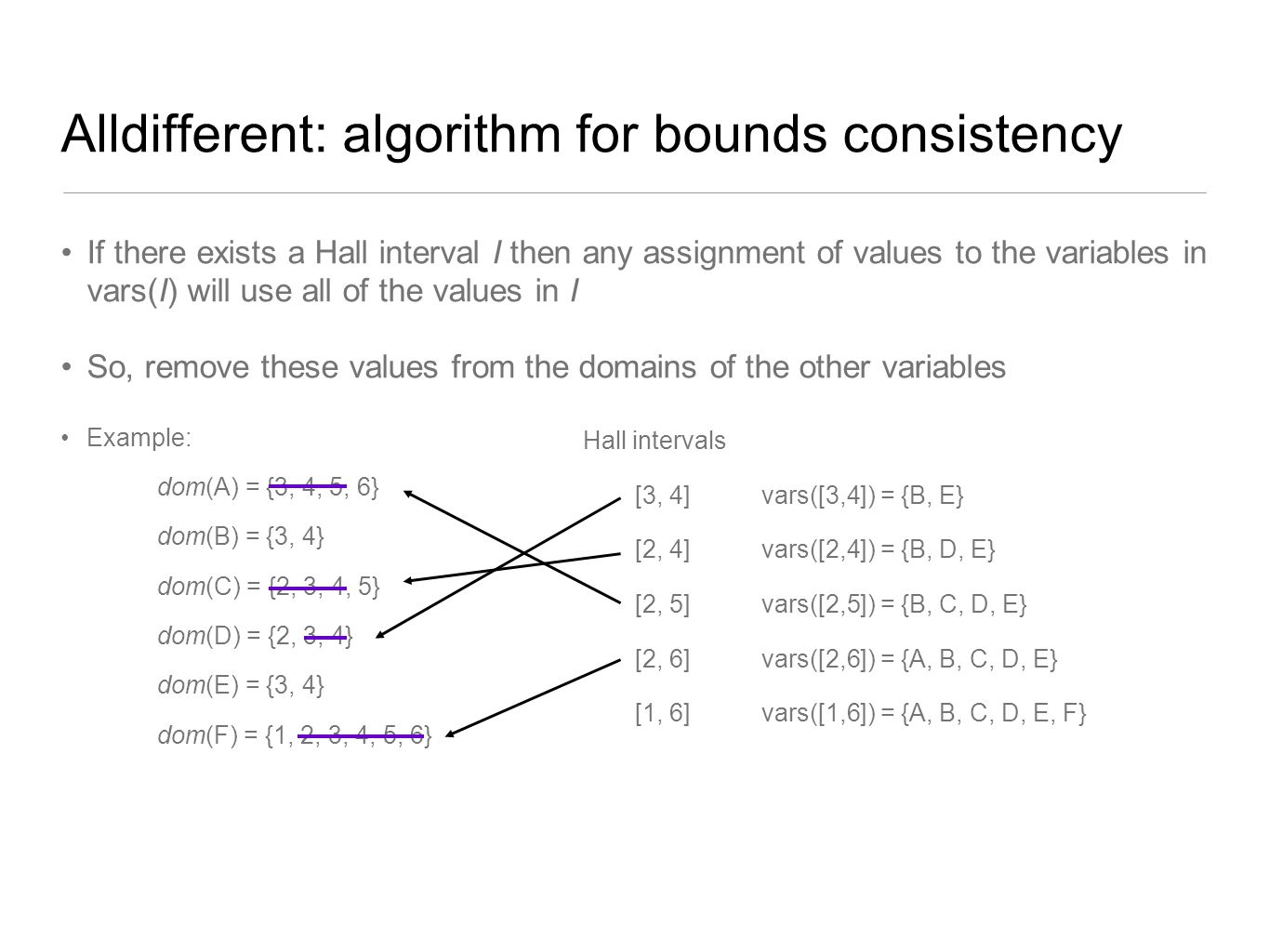 Alldifferent: algorithm for bounds consistency If there exists a Hall interval I then any assignment of values to the variables in vars(I) will use al