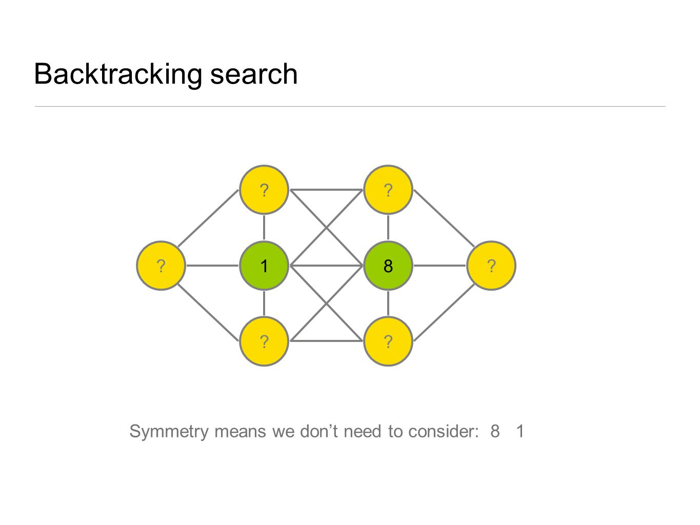 Backtracking search Symmetry means we don't need to consider: 8 1 ? 1 ? ? 8 ? ??