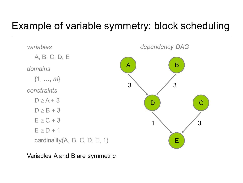 Example of variable symmetry: block scheduling variables A, B, C, D, E domains {1, …, m} constraints D  A + 3 D  B + 3 E  C + 3 E  D + 1 cardinali