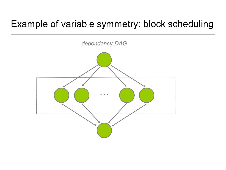 Example of variable symmetry: block scheduling dependency DAG …