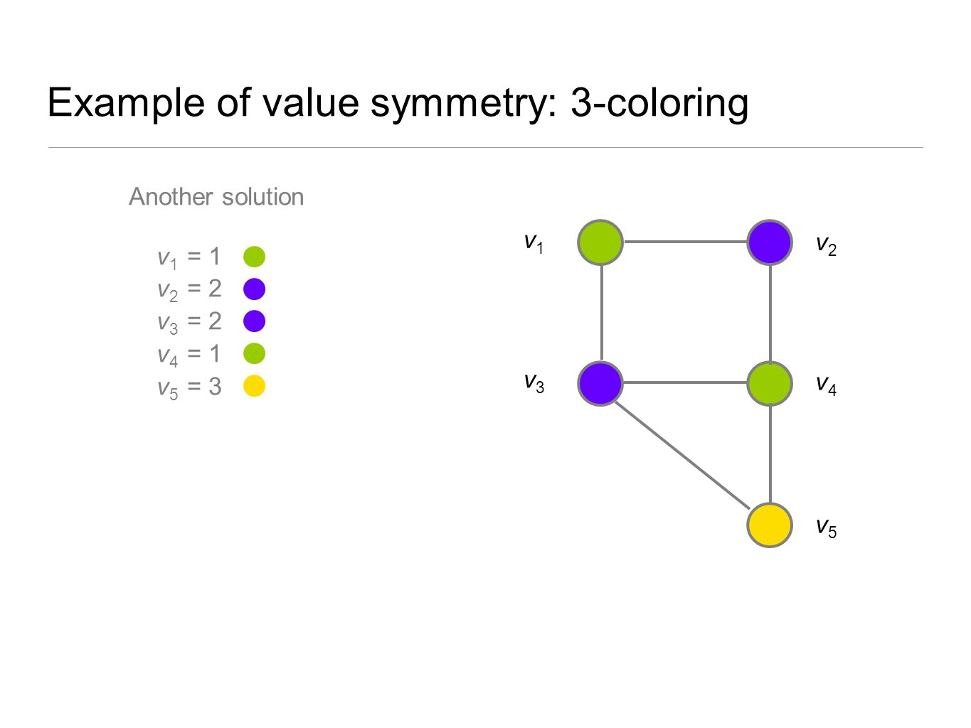 Example of value symmetry: 3-coloring Another solution v 1 = 1 v 2 = 2 v 3 = 2 v 4 = 1 v 5 = 3 v2v2 v3v3 v1v1 v5v5 v4v4