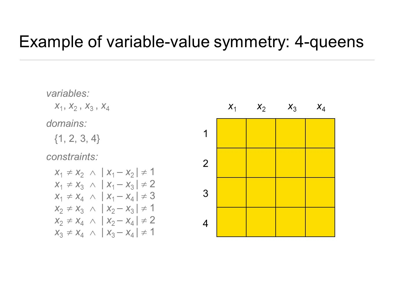 Example of variable-value symmetry: 4-queens 4 3 2 1 x1 x1 x2x2 x3 x3 x4 x4 variables: x 1, x 2, x 3, x 4 domains: {1, 2, 3, 4} constraints: x 1  x 2