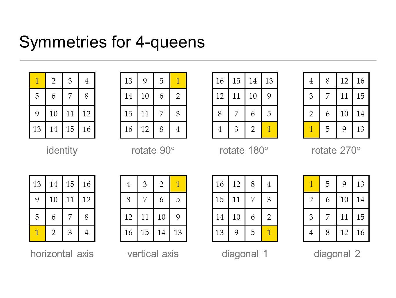 Symmetries for 4-queens 2134 567 109 8 1112 13141516 91351 14106 1115 2 73 161284 15161413 121110 78 9 65 4321 841216 3711 62 15 1014 15913 14131516 9