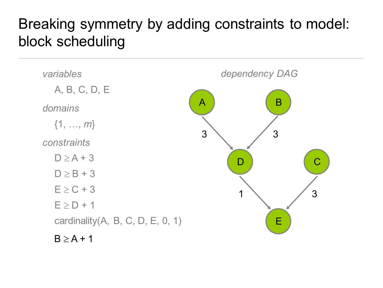 Breaking symmetry by adding constraints to model: block scheduling variables A, B, C, D, E domains {1, …, m} constraints D  A + 3 D  B + 3 E  C + 3