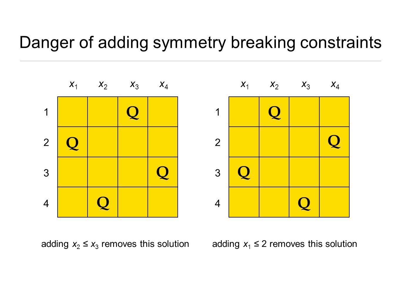 Danger of adding symmetry breaking constraints Q Q Q Q x1 x1 x2x2 x3 x3 x4 x4 4 3 2 1 Q Q Q Q x1 x1 x2x2 x3 x3 x4 x4 4 3 2 1 adding x 2 ≤ x 3 removes