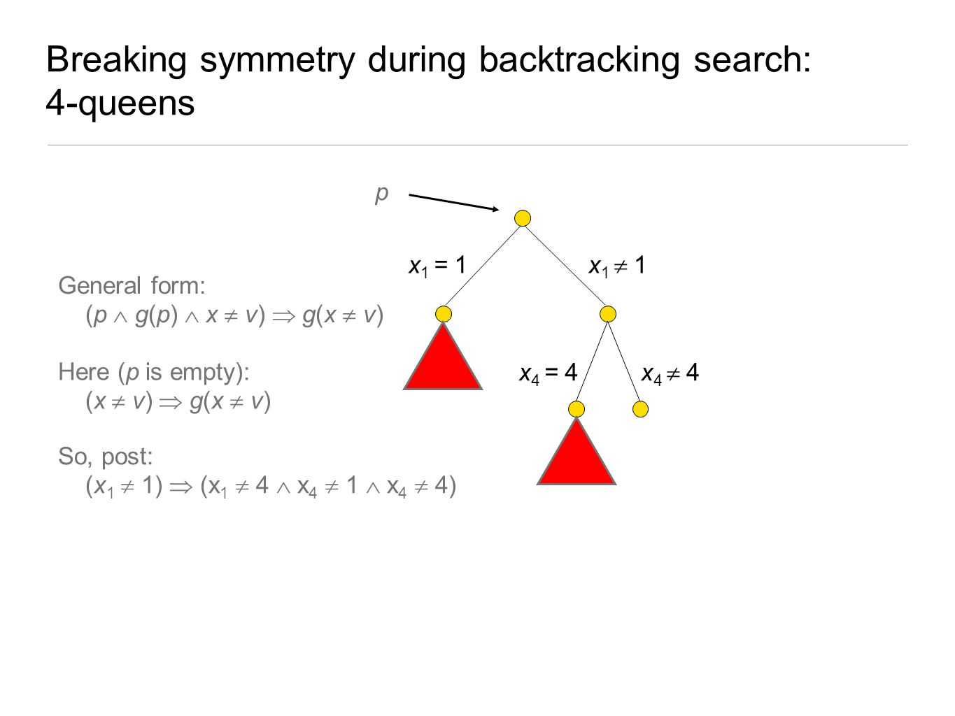 Breaking symmetry during backtracking search: 4-queens x 1 = 1 x 1  1 x 4 = 4 x 4  4 General form: (p  g(p)  x  v)  g(x  v) p Here (p is empty)