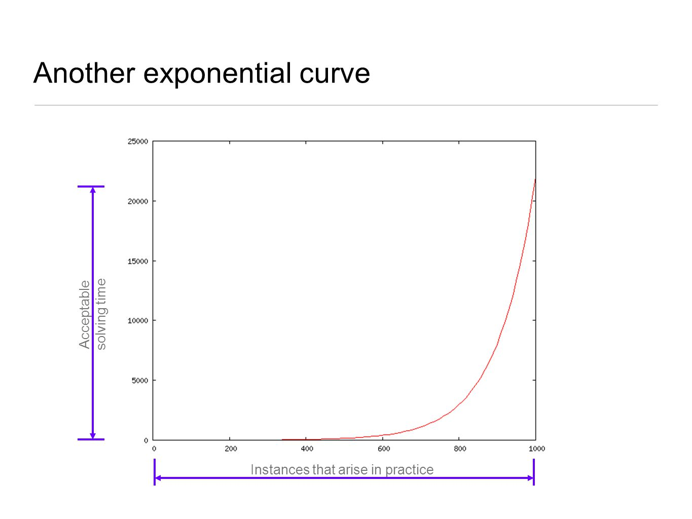 Another exponential curve Instances that arise in practice Acceptable solving time