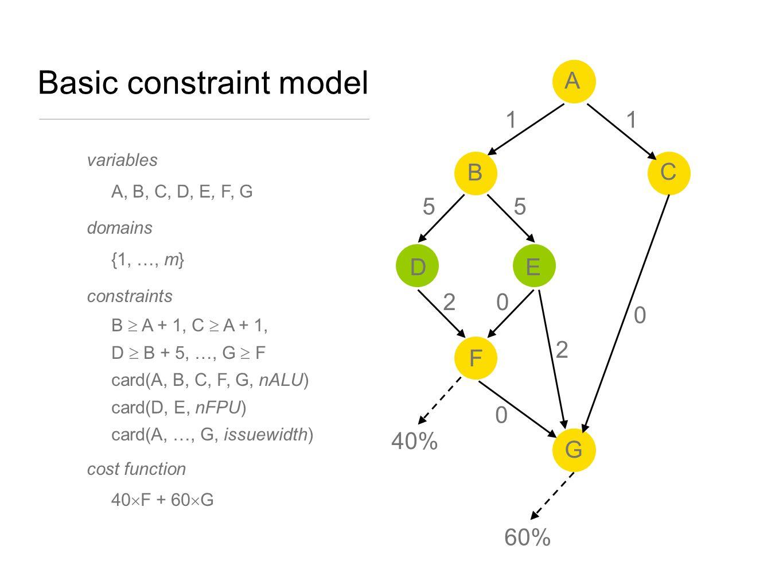 1 A D C E Basic constraint model F G 1 2 B 40% 60% 55 2 0 0 0 variables A, B, C, D, E, F, G domains {1, …, m} constraints B  A + 1, C  A + 1, D  B