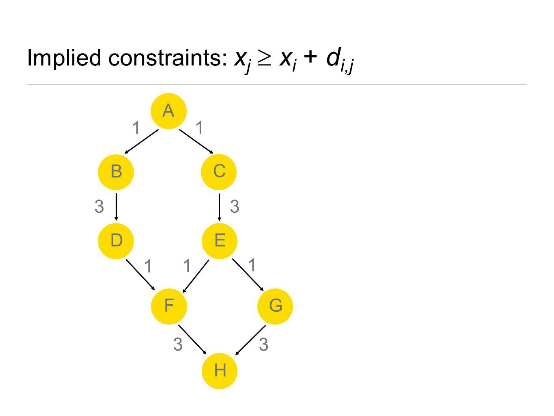Implied constraints: x j  x i + d i,j A B ED H FG C 1 1 1 3 3 1 3 1 3