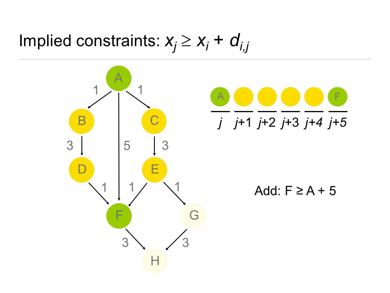 jj+1j+2j+3j+4j+5 5 A F A B ED H FG C 1 1 1 3 3 1 3 1 3 Add: F ≥ A + 5