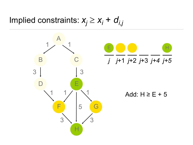 Implied constraints: x j  x i + d i,j A jj+1j+2j+3j+4j+5 E H 5 A B ED H FG C 1 1 1 3 3 1 3 1 3 Add: H ≥ E + 5