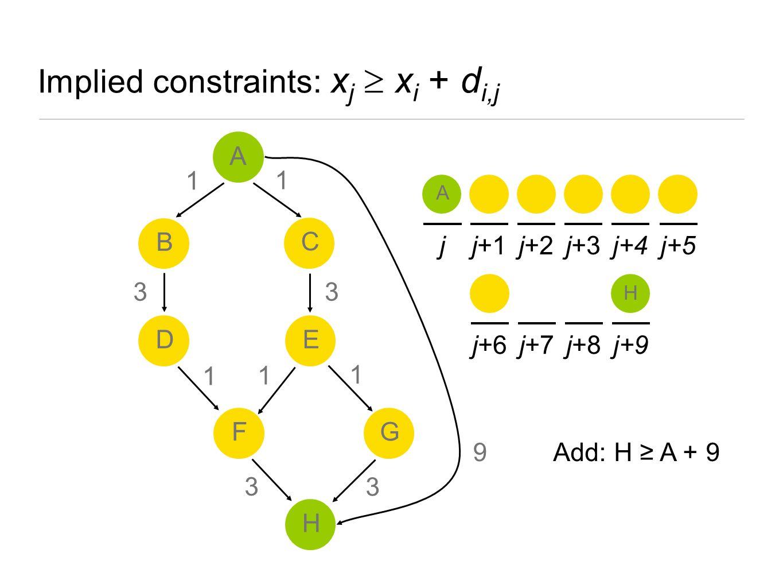Implied constraints: x j  x i + d i,j A 9 A jj+1j+2j+3j+4j+5 j+6j+7j+8j+9 H A B ED H FG C 1 1 1 3 3 1 3 1 3 Add: H ≥ A + 9