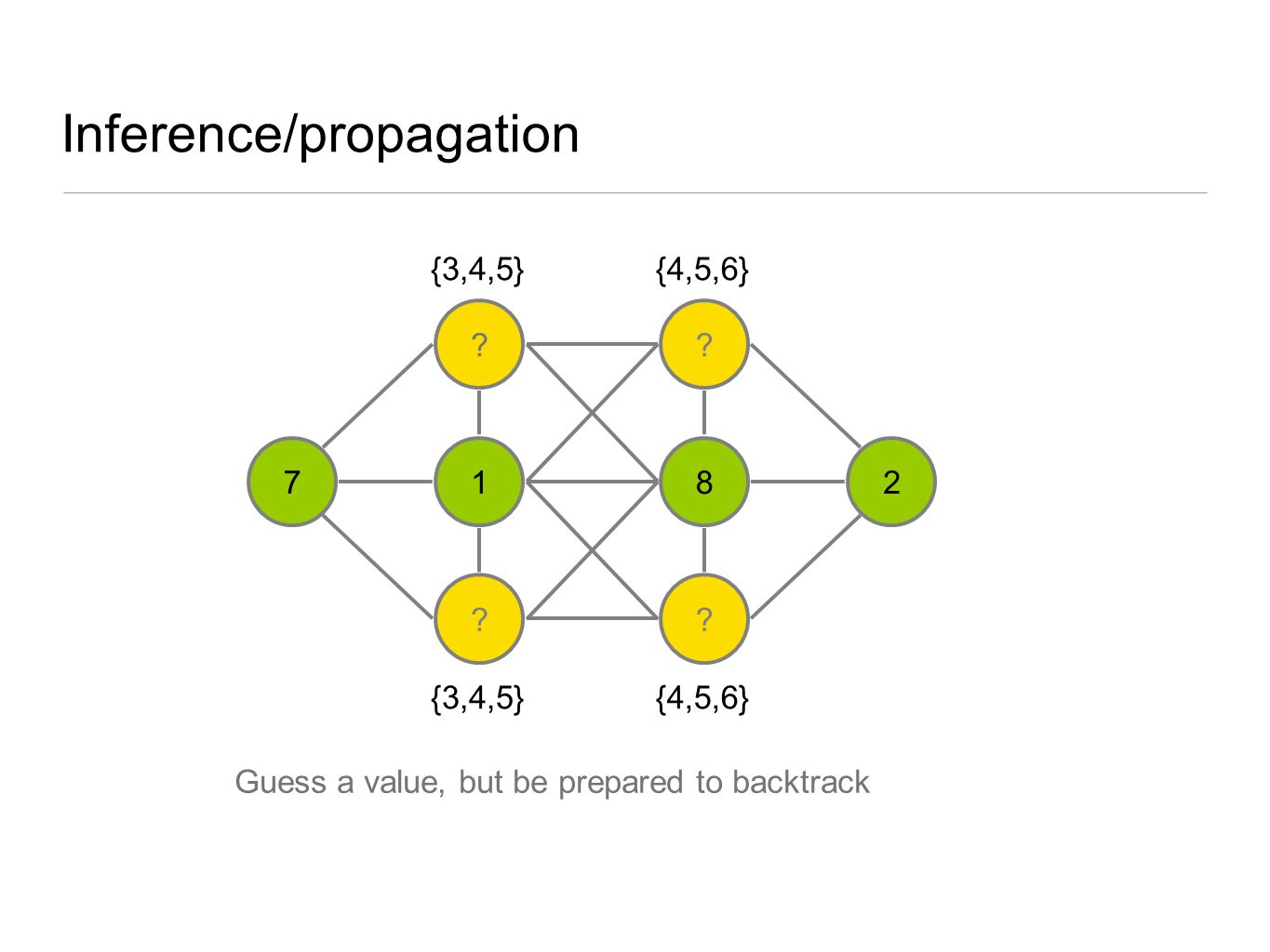 Inference/propagation ? 1 ? ? 8 ? 27 {3,4,5} {4,5,6} Guess a value, but be prepared to backtrack