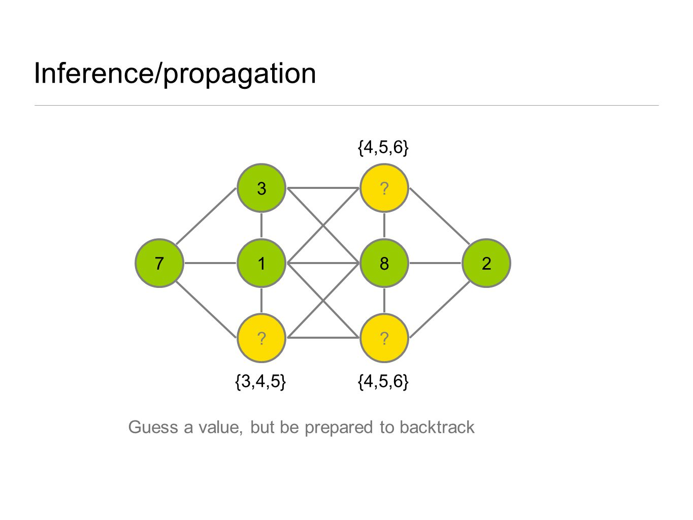 Inference/propagation 3 1 ? ? 8 ? 27 {3,4,5} {4,5,6} Guess a value, but be prepared to backtrack