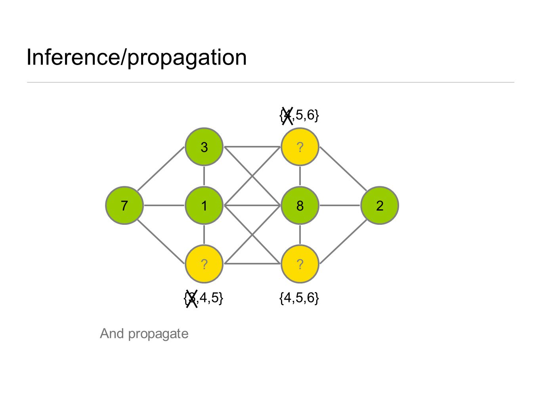 Inference/propagation 3 1 ? ? 8 ? 27 {3,4,5} {4,5,6} And propagate