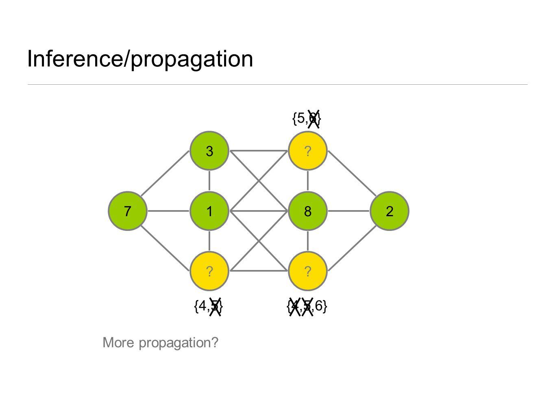 Inference/propagation 3 1 ? ? 8 ? 27 {4,5} {5,6} {4,5,6} More propagation?