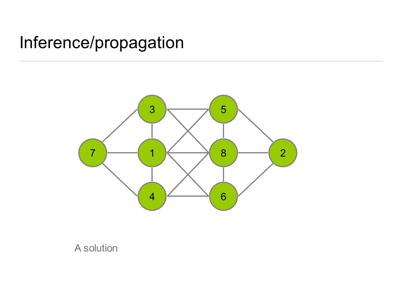 Inference/propagation 3 1 4 5 8 6 27 A solution