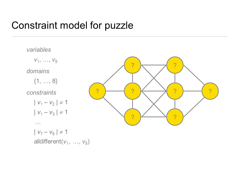 Constraint model for puzzle variables v 1, …, v 8 domains {1, …, 8} constraints | v 1 – v 2 |  1 | v 1 – v 3 |  1 … | v 7 – v 8 |  1 alldifferent(v