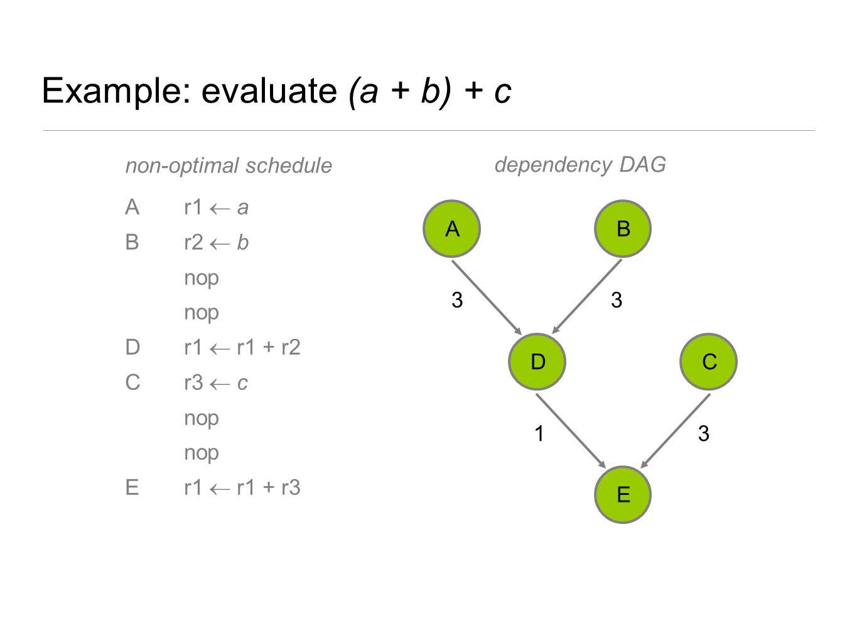 Example: evaluate (a + b) + c non-optimal schedule Ar1  a Br2  b nop Dr1  r1 + r2 Cr3  c nop Er1  r1 + r3 33 3 1 AB DC E dependency DAG