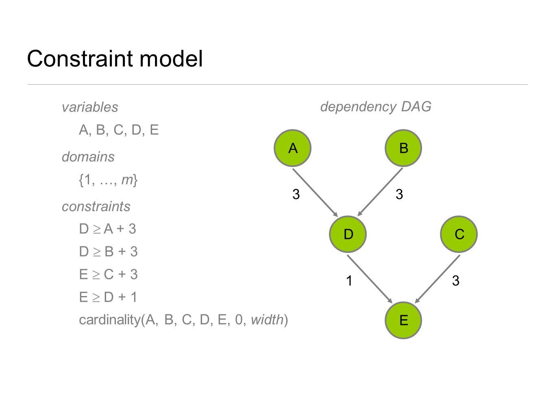Constraint model variables A, B, C, D, E domains {1, …, m} constraints D  A + 3 D  B + 3 E  C + 3 E  D + 1 cardinality(A, B, C, D, E, 0, width) 33