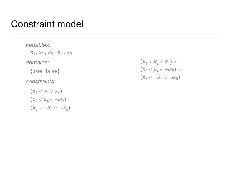 Constraint model variables: x 1, x 2, x 3, x 4, x 5 domains: {true, false} constraints: (x 1  x 2  x 4 ) (x 2  x 4   x 5 ) (x 3   x 4   x 5 )