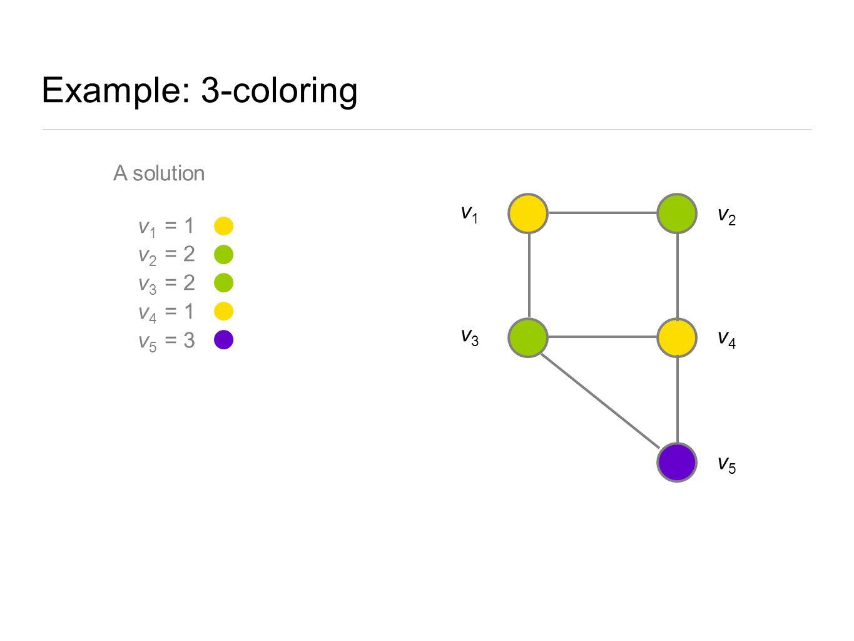 Example: 3-coloring A solution v 1 = 1 v 2 = 2 v 3 = 2 v 4 = 1 v 5 = 3 v2v2 v3v3 v1v1 v5v5 v4v4