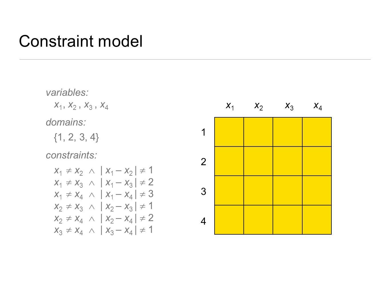 Constraint model 4 3 2 1 x1 x1 x2x2 x3 x3 x4 x4 variables: x 1, x 2, x 3, x 4 domains: {1, 2, 3, 4} constraints: x 1  x 2  | x 1 – x 2 |  1 x 1  x