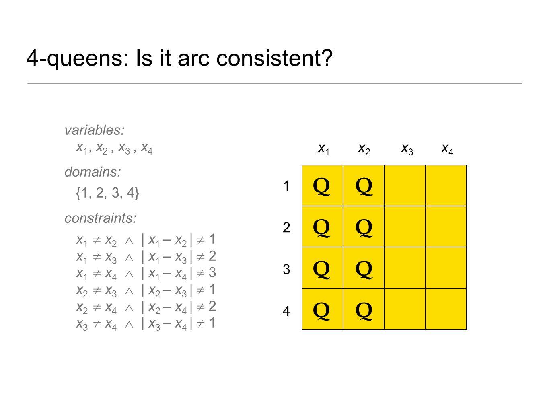 4-queens: Is it arc consistent? 4 3 2 1 x1 x1 x2x2 x3 x3 x4 x4 variables: x 1, x 2, x 3, x 4 domains: {1, 2, 3, 4} constraints: x 1  x 2  | x 1 – x