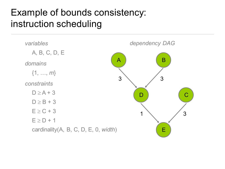 Example of bounds consistency: instruction scheduling variables A, B, C, D, E domains {1, …, m} constraints D  A + 3 D  B + 3 E  C + 3 E  D + 1 ca