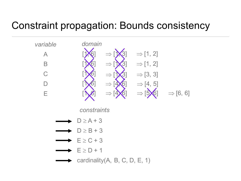  [1, 3]  [4, 6] variable A B C D E domain [1, 6] D  A + 3 constraints  [4, 5]  [1, 3]  [4, 6]  [1, 3]  [1, 2] D  B + 3 E  C + 3 E  D + 1 ca