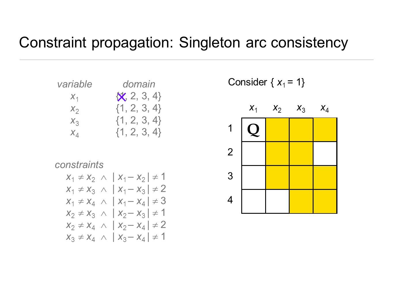 Constraint propagation: Singleton arc consistency 4 3 2 1 x1x1 x2x2 x3x3 x4x4 Q ? Consider { x 1 = 1} variable x 1 x 2 x 3 x 4 constraints x 1  x 2 