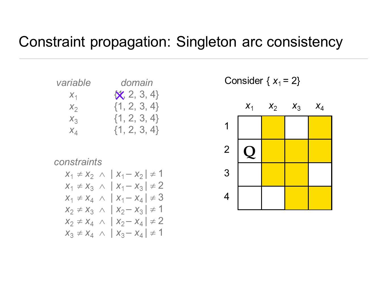 Constraint propagation: Singleton arc consistency 4 3 2 1 x1x1 x2x2 x3x3 x4x4 Q ? Consider { x 1 = 2} variable x 1 x 2 x 3 x 4 constraints x 1  x 2 