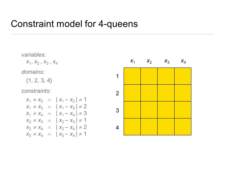 Constraint model for 4-queens 4 3 2 1 x1 x1 x2x2 x3 x3 x4 x4 variables: x 1, x 2, x 3, x 4 domains: {1, 2, 3, 4} constraints: x 1  x 2  | x 1 – x 2