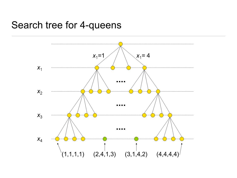 Search tree for 4-queens x1x1 x2x2 x3x3 x4x4 x 1 =1 (1,1,1,1)(4,4,4,4)(2,4,1,3)(3,1,4,2) x 1 = 4