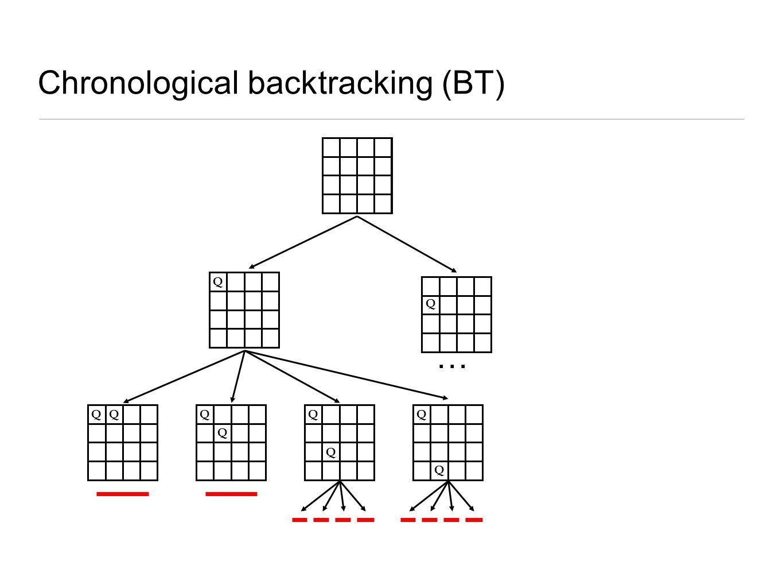 Chronological backtracking (BT) Q Q QQQ Q Q Q Q … Q