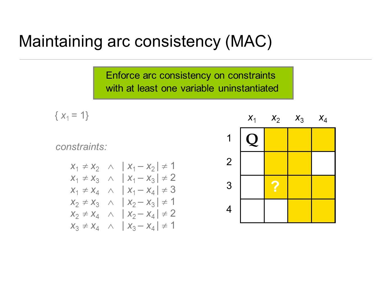 Maintaining arc consistency (MAC) 4 3 2 1 x1x1 x2x2 x3x3 x4x4 Q ? { x 1 = 1} x 1  x 2  | x 1 – x 2 |  1 x 1  x 3  | x 1 – x 3 |  2 x 1  x 4  |