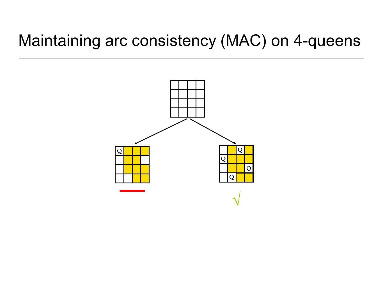 Maintaining arc consistency (MAC) on 4-queens Q √ Q Q Q Q