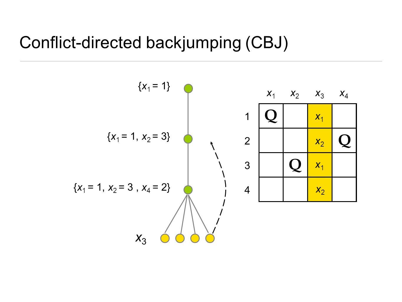4 3 2 1 {x 1 = 1} Conflict-directed backjumping (CBJ) Q Q {x 1 = 1, x 2 = 3} x1x1 x2x2 x1x1 x2x2 {x 1 = 1, x 2 = 3, x 4 = 2} Q x3x3 x1x1 x3x3 x4x4 x2x