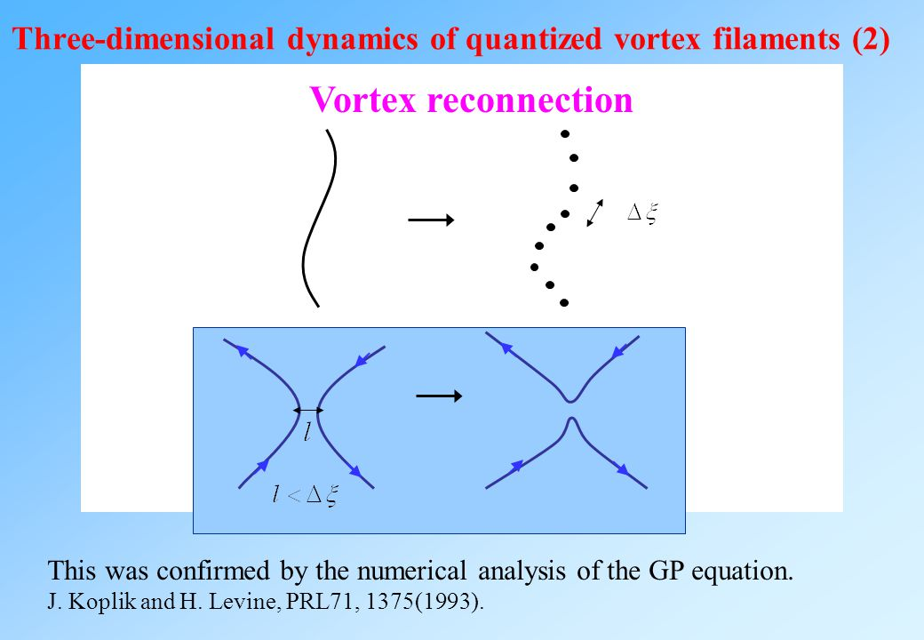 Three-dimensional dynamics of quantized vortex filaments (1) Superfluid flow made by a vortex Biot-Savart law s r In the absence of friction, the vort