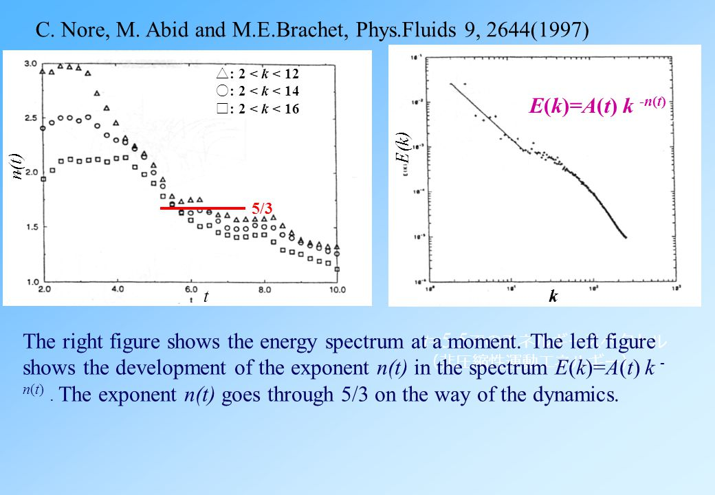 C. Nore, M. Abid and M.E.Brachet, Phys.Fluids 9, 2644(1997) Although the total energy is conserved, its incompressible component is changed to the com